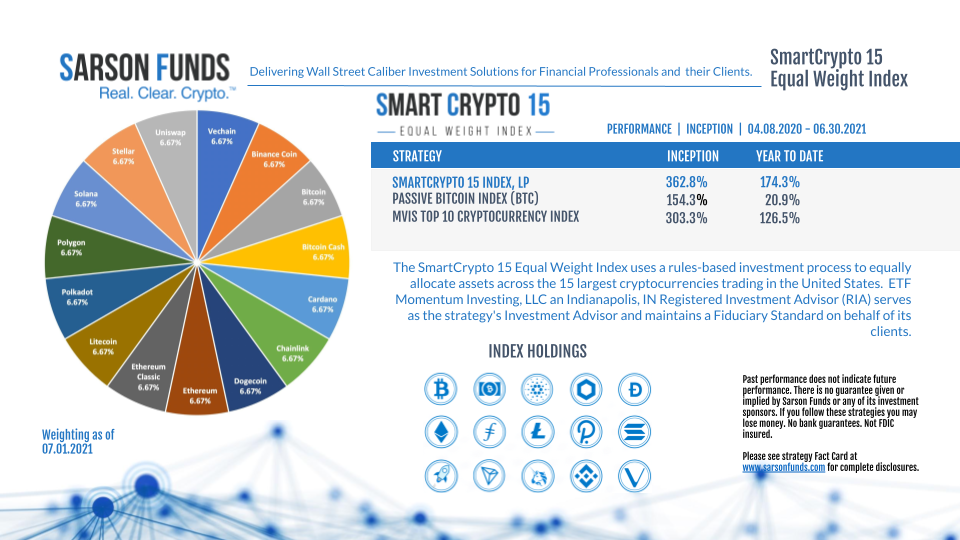 SmartCrypto 15 Equal Weight Index Snippit